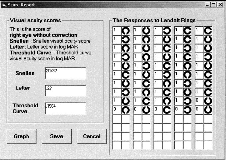 Repeatability Of An Automated Landolt C Test Compared With The
