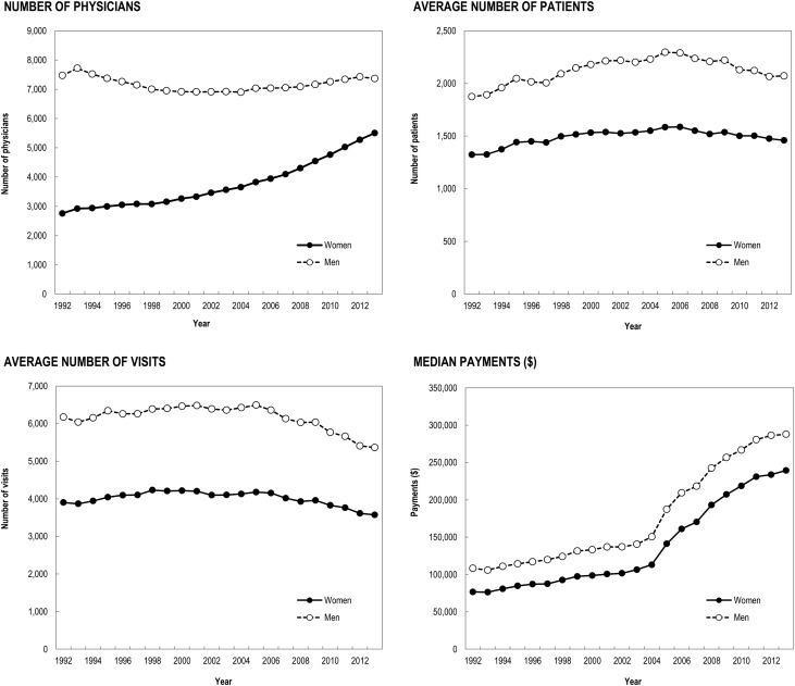 Influence of Age, Sex, and Generation on Physician Payments and