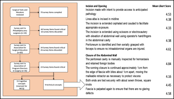 Construct validity of a novel, objective evaluation tool for