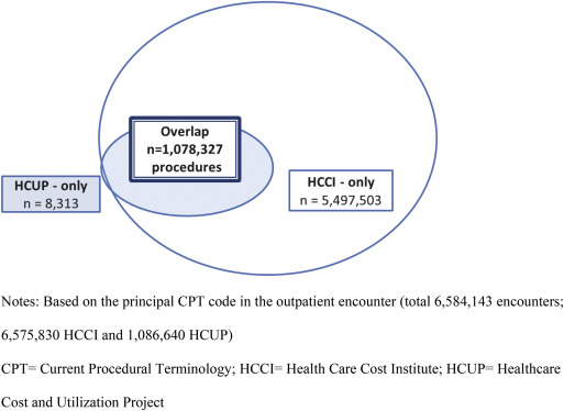 Comparing definitions of outpatient surgery: Implications
