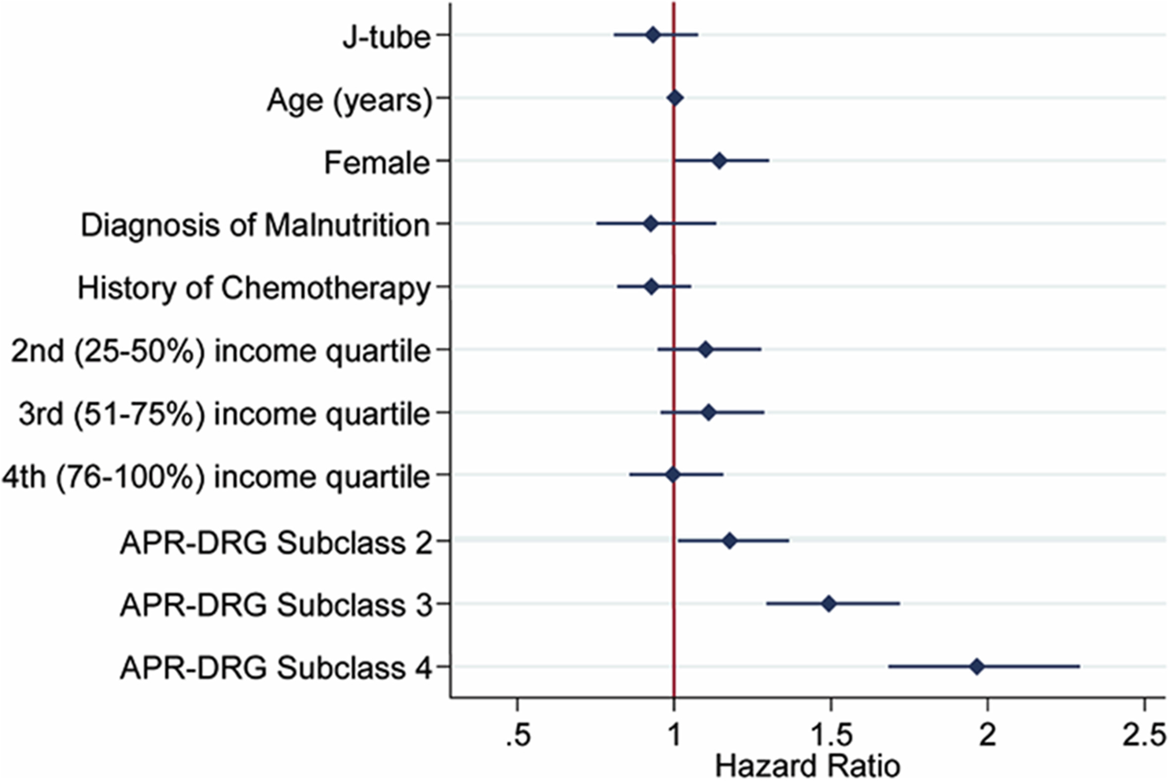 Is the placement of jejunostomy tubes in patients with esophageal cancer undergoing esophagectomy associated with increased inpatient healthcare utilization? An analysis of the National Readmissions Database