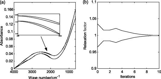Asymmetric least squares for multiple spectra baseline correction