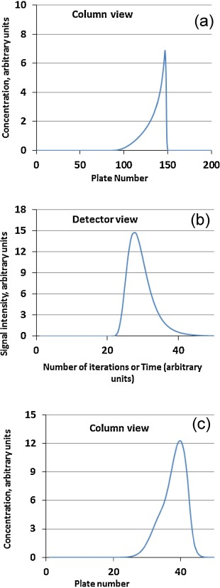 tutorial simulating chromatography with microsoft excel macros rh sciencedirect com
