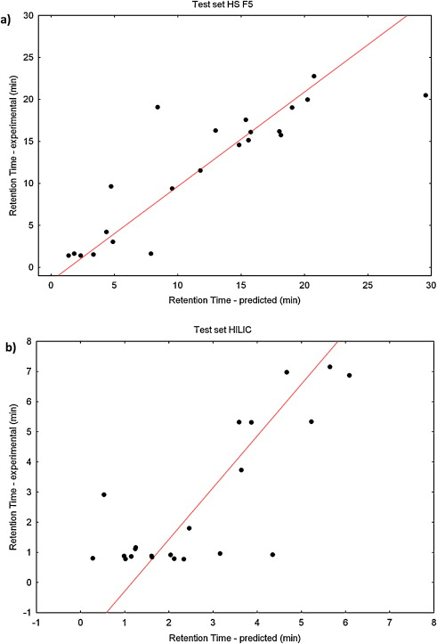 Quantitative Structureretention Relationships Models For Prediction