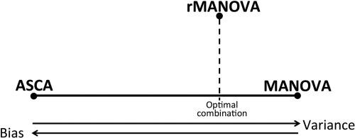 Manova In R Pdf