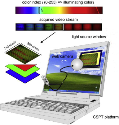 Recent developments in computer vision-based analytical