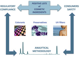 Positive lists of cosmetic ingredients: Analytical