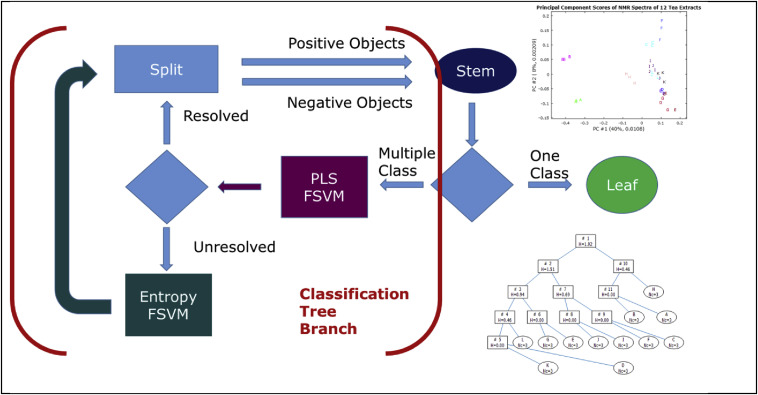 Support vector machine classification trees based on fuzzy entropy