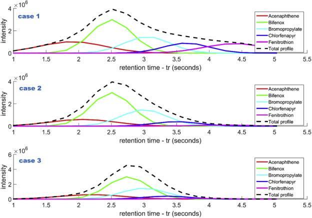 Bayesian approach to peak deconvolution and library search for high