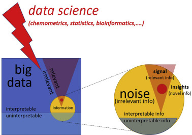 Modern data science for analytical chemical data – A