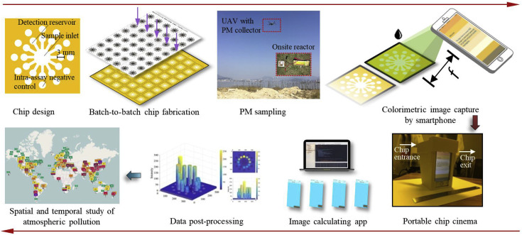 Multiplex quantification of metals in airborne particulate