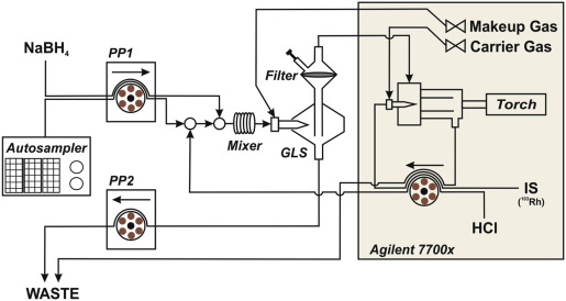 Validation and inter-laboratory study of selective hydride