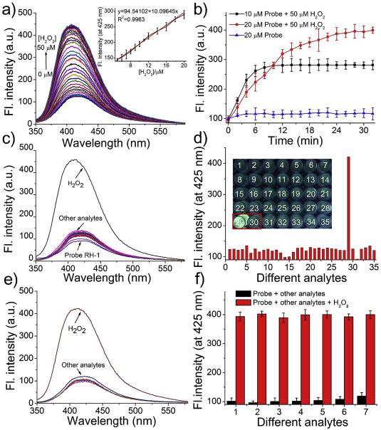 Colorimetric hydrazine detection and fluorescent hydrogen