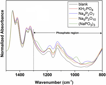 Combining diffusive gradients in thin films (DGT) and