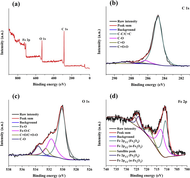 Combustion fabrication of magnetic porous carbon as a novel magnetic