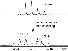 Boosting Resolution In Nmr Spectroscopy By Chemical Shift