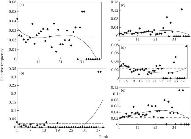 Likelihood of observations by age and sex category according to the rank  during progression of a European bison herd for (a) adult females, (b)  adult males, ...