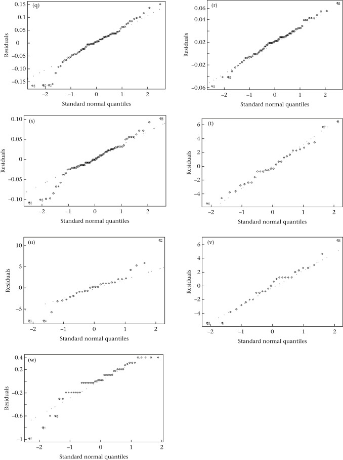 Effect of no-night light environment on behaviour, learning