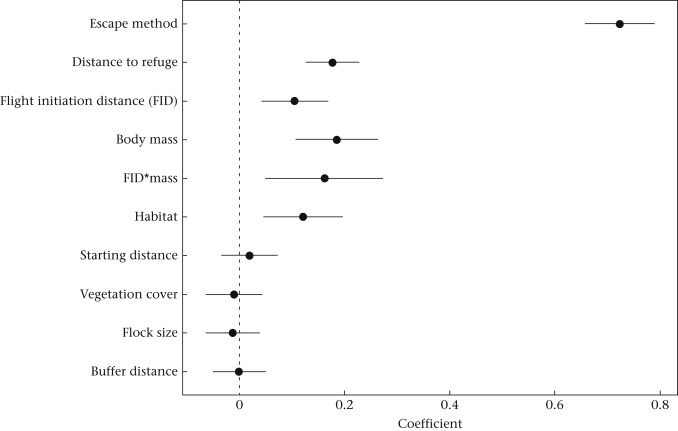 Towards An Integrated View Of Escape Decisions In Birds Relation