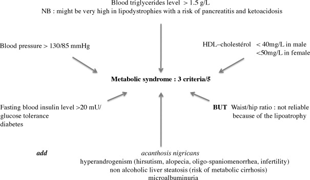 How to diagnose a lipodystrophy syndrome - ScienceDirect