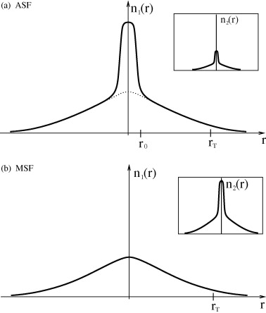 Superfluidity And Phase Transitions In A Resonant Bose Gas