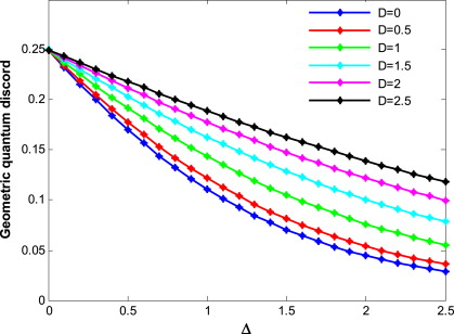 Renormalization of quantum discord and Bell nonlocality in the XXZ