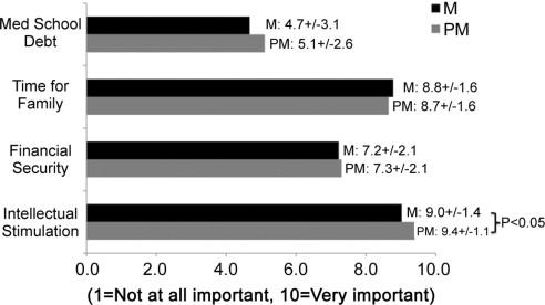 An Analysis of Preclinical Students' Perceptions of