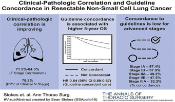 Clinical-Pathologic Correlation and Guideline Concordance in