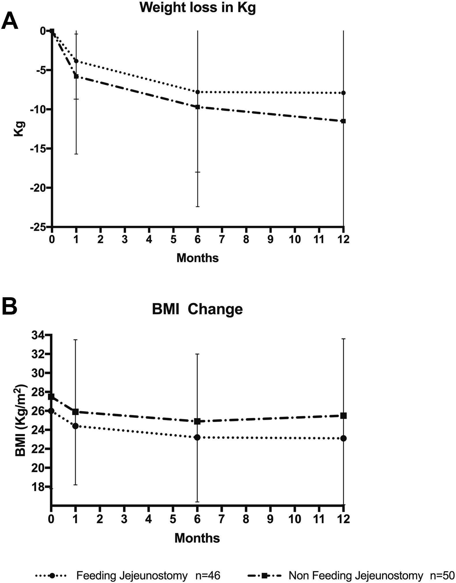 Elimination of Routine Feeding Jejunostomy After Esophagectomy