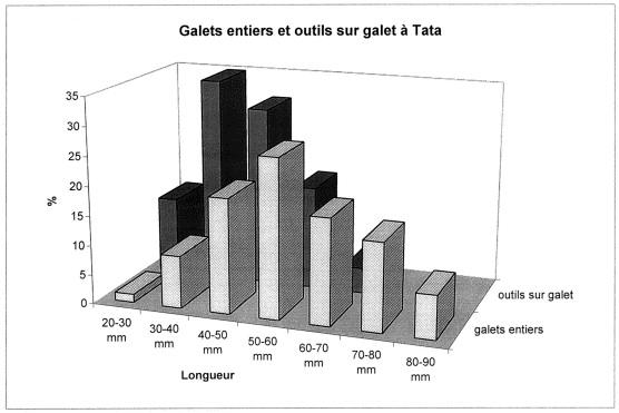 Tata-Datierung
