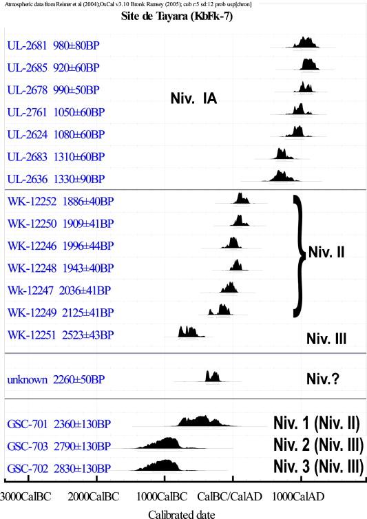 radiométrique datant de la moitié des vies applications de site de rencontre pour BlackBerry