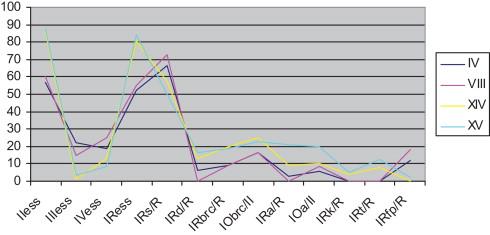 Les vestiges de la période de transition premier / second âge du Fer (Phase 3).