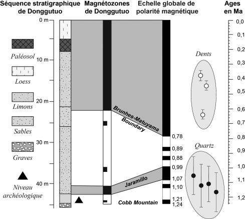 la datation de séries d'uranium de spéléothèmes limites et applications actuelles de techniques