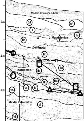 découverte radiométrique datant