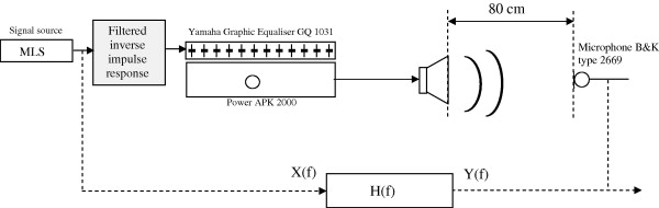 Measurement of sound absorption coefficients of flat