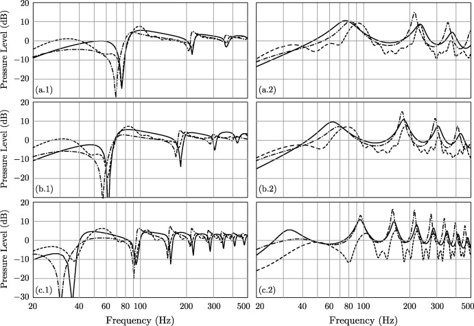 A comprehensive discrete-time computer modeling of acoustic