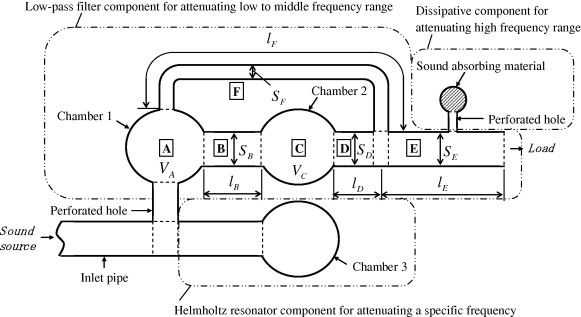 Studies On An Automobile Muffler With The Acoustic Characteristic Of Rhsciencedirect: Resonator Exhaust Schematic At Gmaili.net