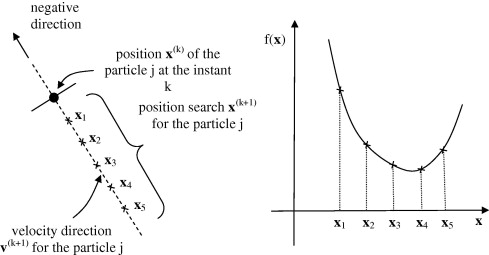 Some applications of the PSO for optimization of acoustic