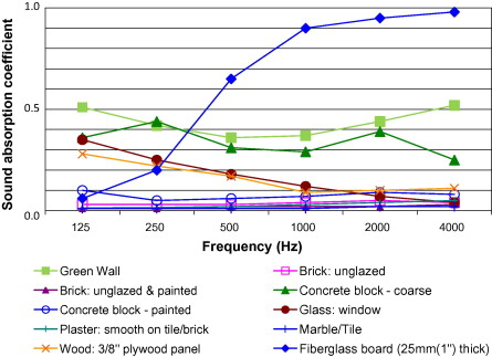 Evaluation Of Green Walls As A Passive Acoustic Insulation