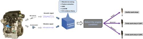Spark plug fault recognition based on sensor fusion and