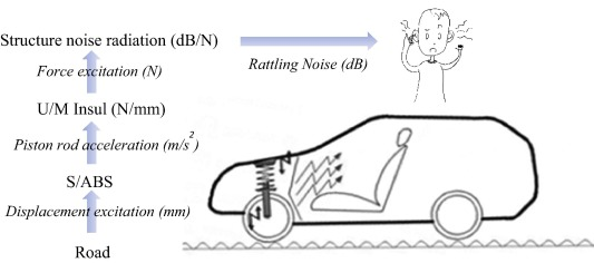 Sound quality evaluation of vehicle suspension shock