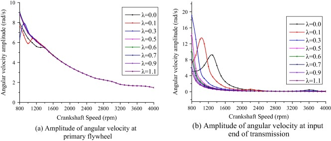Design And Analysis Of A Multi Stage Torsional Stiffness Dual Mass