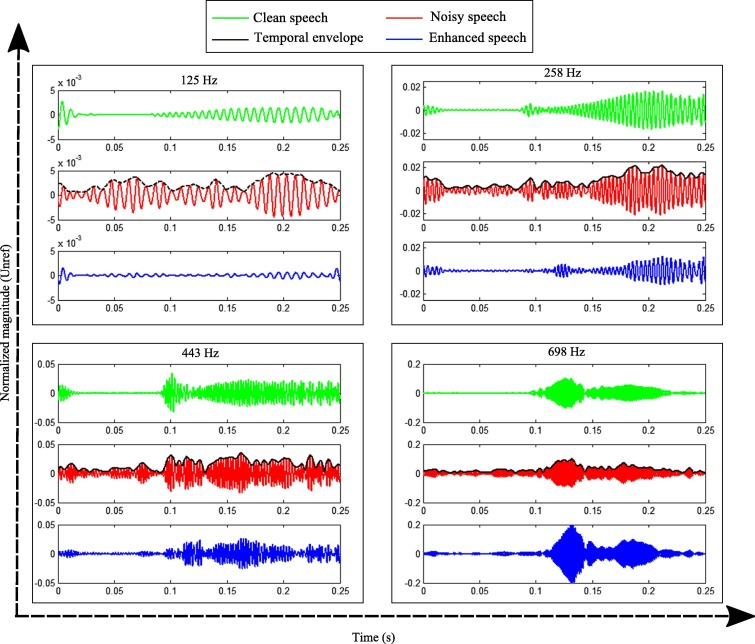 Noise reduction of speech signals using time-varying and multi-band