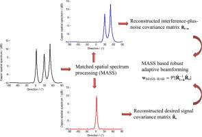 MASS-RAB: Robust adaptive beamforming for general-rank signal models