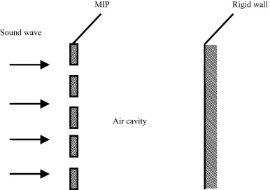 Improving low-frequency sound absorption of micro-perforated panel