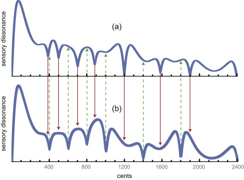 Inharmonic strings and the hyperpiano - ScienceDirect