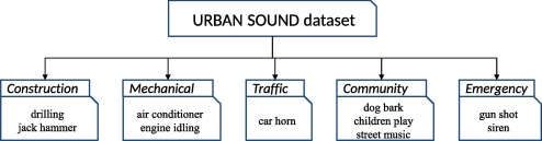 Urban sound event classification based on local and global