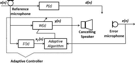 Understanding Active Noise Cancellation Pdf