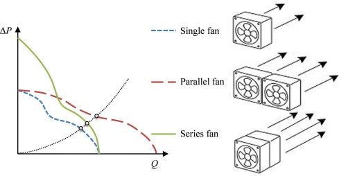 Noise Source Analysis For Two Identical Small Axial Flow Fans In