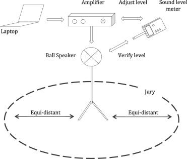 The subjective dimensions of sound quality of standard production